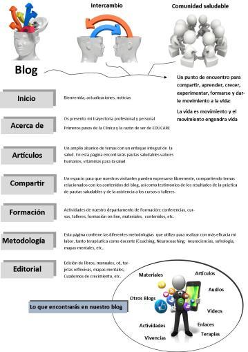 blog contenidos